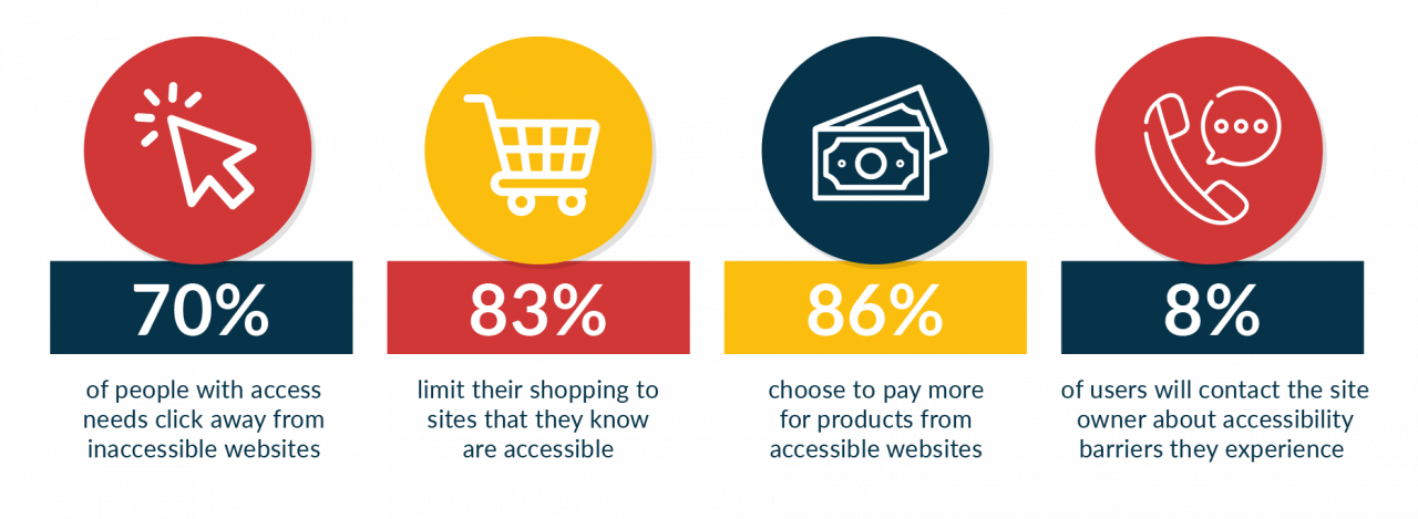 70% of people with access needs click away from inaccessible websites