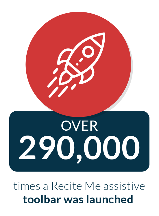 Over 290,000 times a Recite Me assistive toolbar was launched