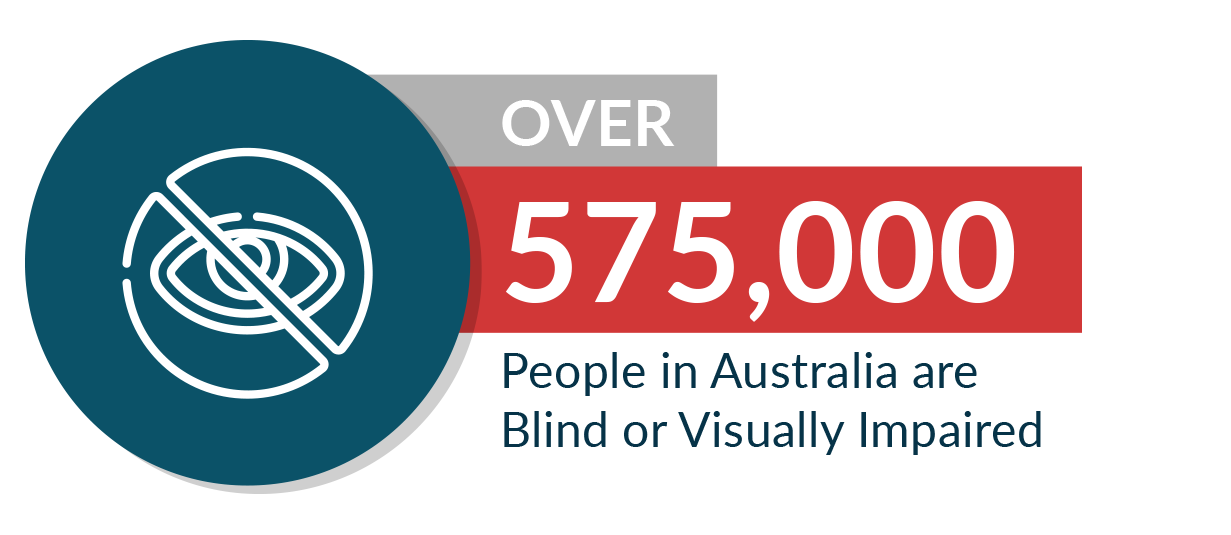 over 575,000 people in Australia are blind or visually impaired