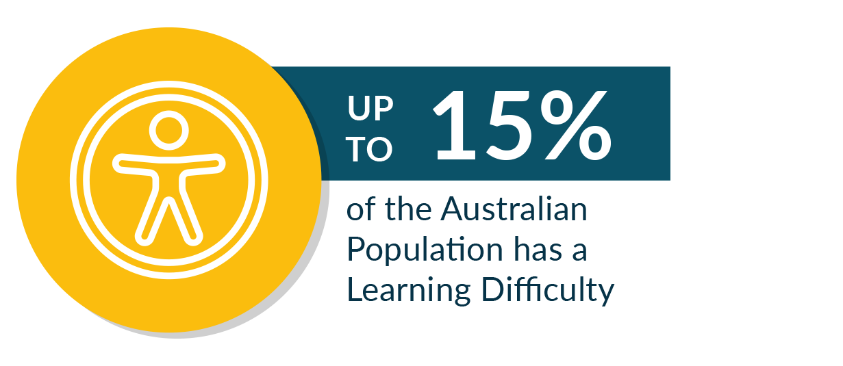 Up to 15% of the Australian Population has a Learning Difficulty