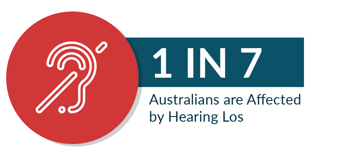 1 in 7 Australians are affected by hearing loss