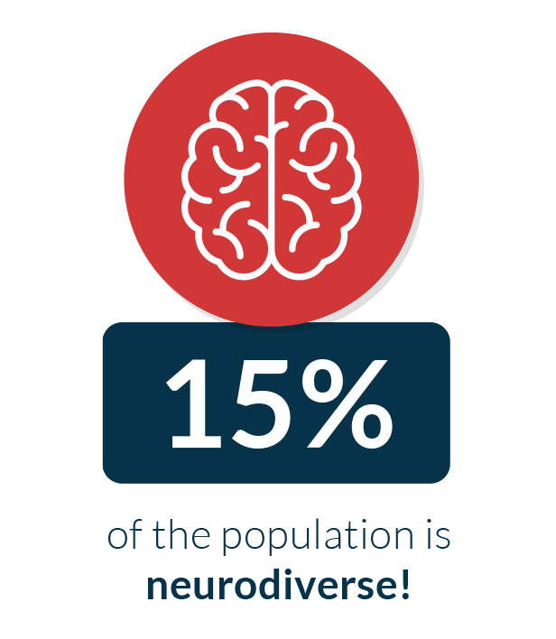 at least 15% of the population is neurodiverse