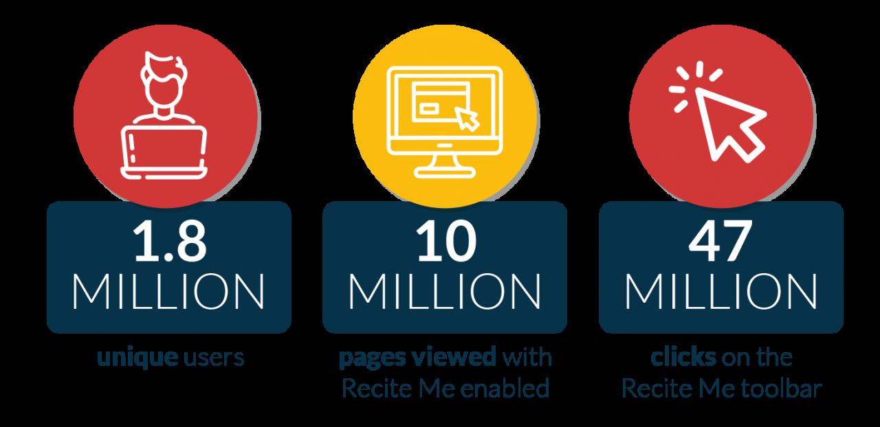 Over 1.8 million unique users