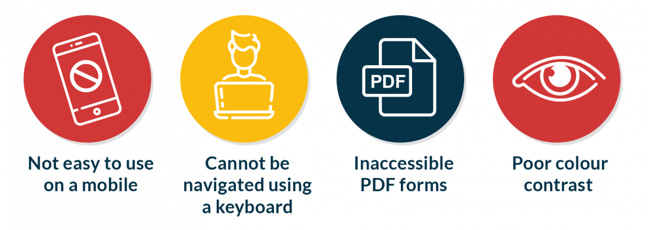 the most common problems are with websites that they are not easy to use on a mobile and cannot be navigated using a keyboard