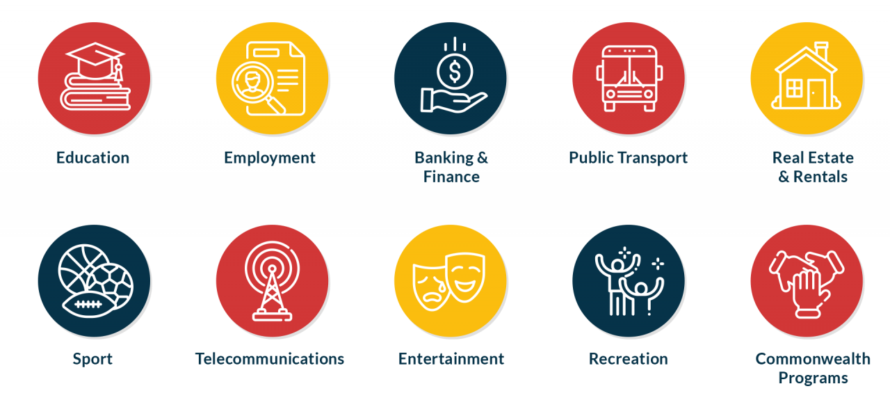 Icons for: Education, Employment, Banking & Finance, Public Transport, Real Estate & Rentals, Sport, Telecommunications, Entertainment, Recreation and Commonwealth Programs