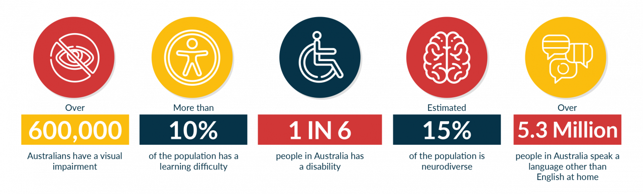 One in six people in Australia has a disability
