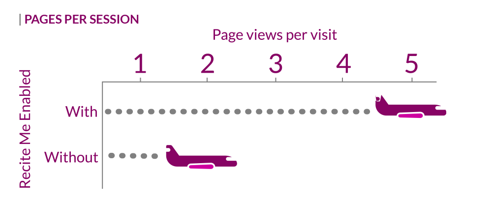 pages viewed per person with Recite Me