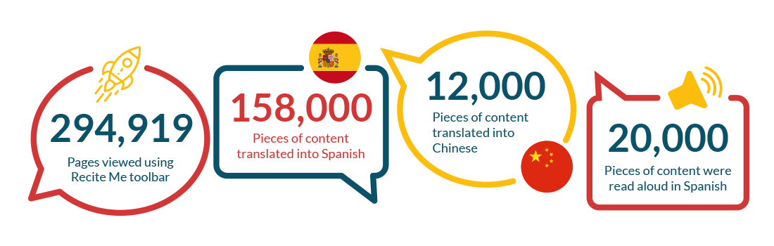 158000 pieces of content translated in spanish