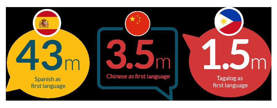 usa data on international languages spoken