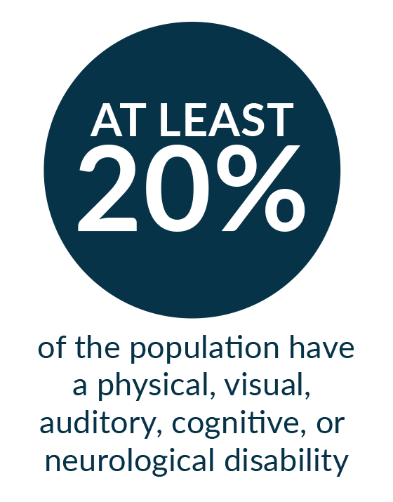 At least 20% of the population have a physical, visual, auditory, cognitive, or neurological disability