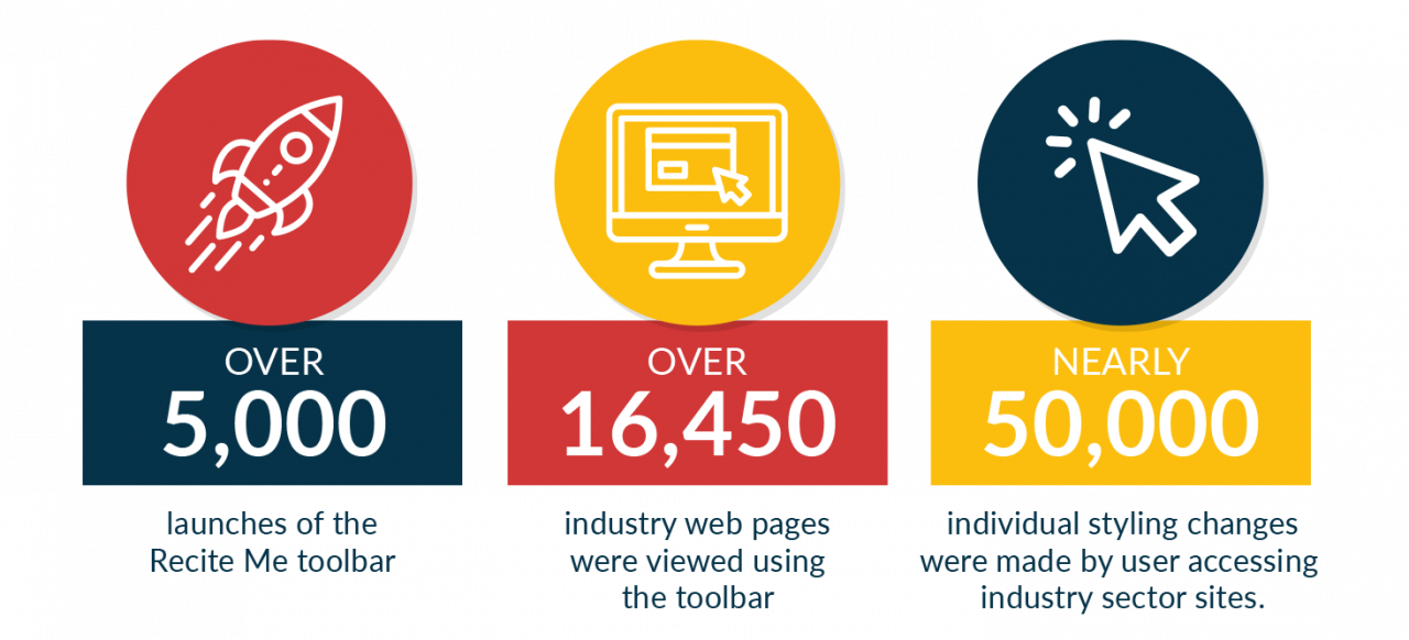 Nearly 50,000 individual styling changes were made by users accessing industry sector sites