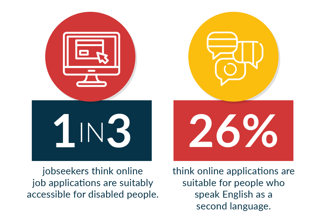 Only one in three jobseekers think online job applications are suitably accessible for disabled people.