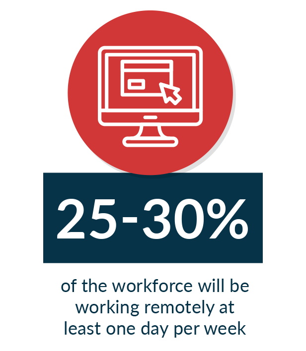 It's estimated that 25-30% of the workforce will be working remotely at least one day per week in the near future