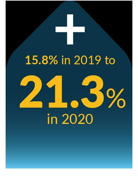 E-Commerce spend rises 21.3%