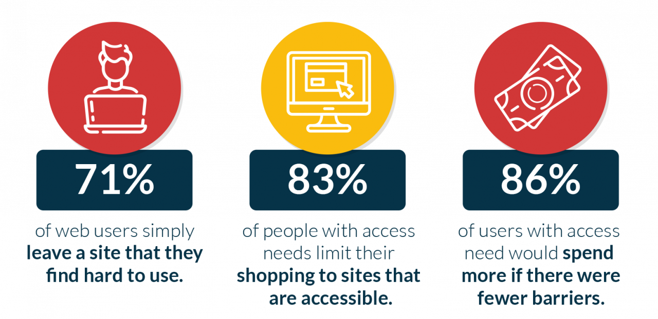 71% of web users simply leave a site that they find hard to use
