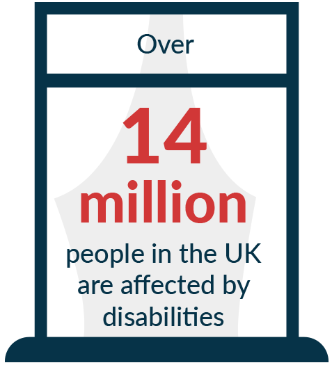 Over 14 million people in the UK are affected by disabilities.