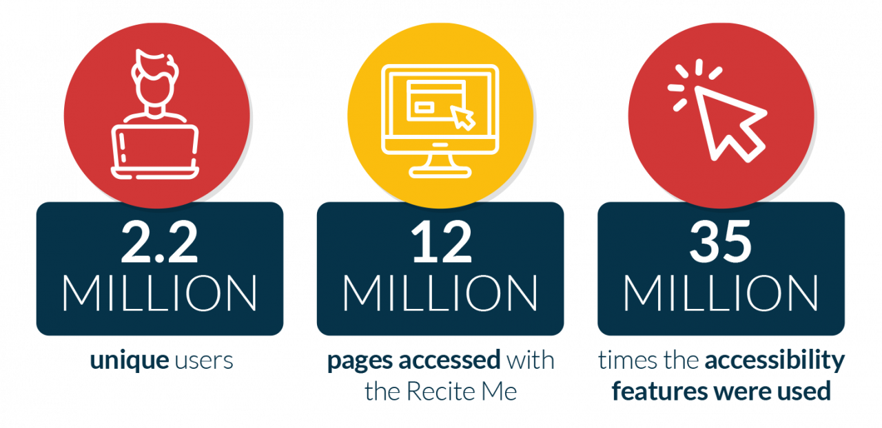 We supported over 2.2 million users